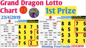 grand dragon lotto free many credits just registration in Malaysia right now